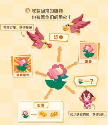 阴阳师妖怪屋务农事件怎么玩?